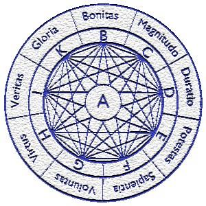 Diagrama de Llull 2